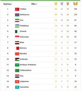Исламиада: В активе Азербайджана 59 золотых медалей