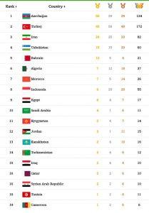 Исламиада: Азербайджанские спортсмены завоевали 10 медалей
